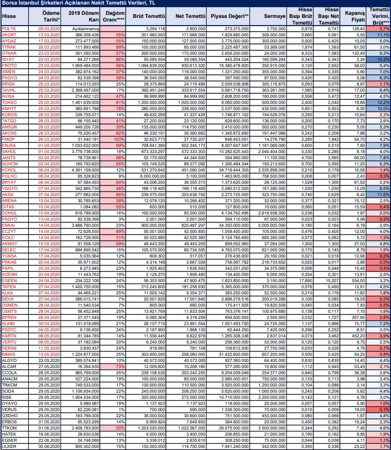 Nakit Temettü Dağıtım Tarihleri – 2020 (15.05.2020) 2
